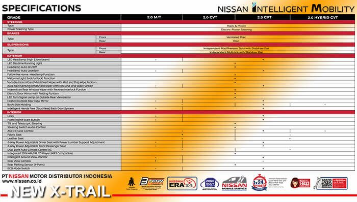 Spesifikasi Nissan New X-Trail